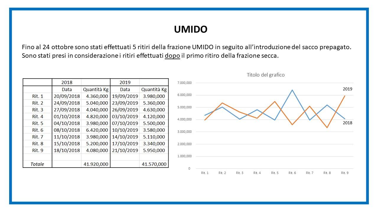 Report sacco secco - diapositiva 4