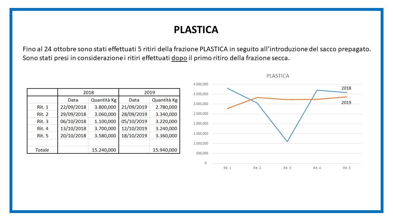 Report sacco secco - diapositiva 3