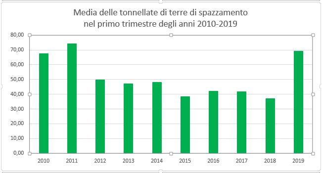 La tabella con i dati mensili del primo trimestre - anni dal 2010 al 2019