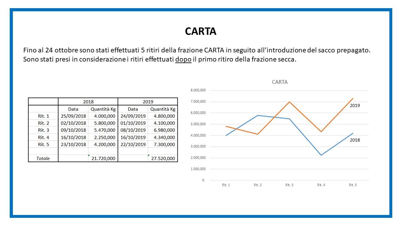 Report sacco secco - diapositiva 2