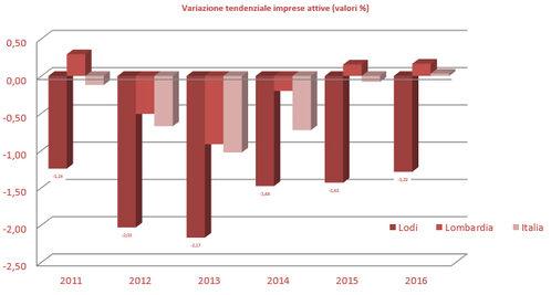 Variazione tendenziale imprese attive (valori %)