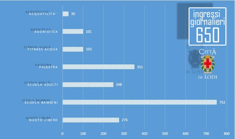 Il grafico degli accessi, elaborato dagli uffici comunali sulla base delle cifre trasmesse da Faustina Sporting Club
